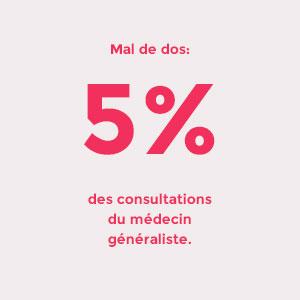 Mal de dos : 5% des consultations du médecin généraliste