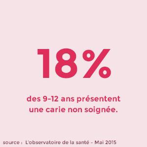 18% des 9-12ans présentent une carie non soignée