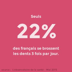 Seuls 22% des français se brossent les dents 3 fois par jour