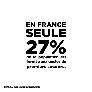 En France seule 27% de la population est formée aux gestes de premier secours